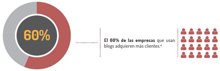 Blogs y uso